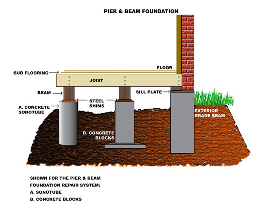 Pier & Beam Foundation Repair